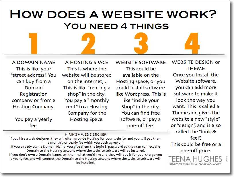 How does a website work
