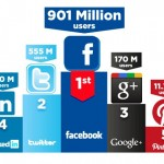 Which Social Media platform is best?