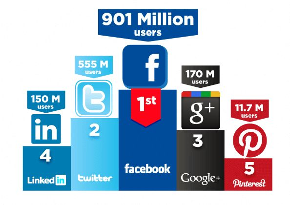 Want to know which social media platform is best? (image)